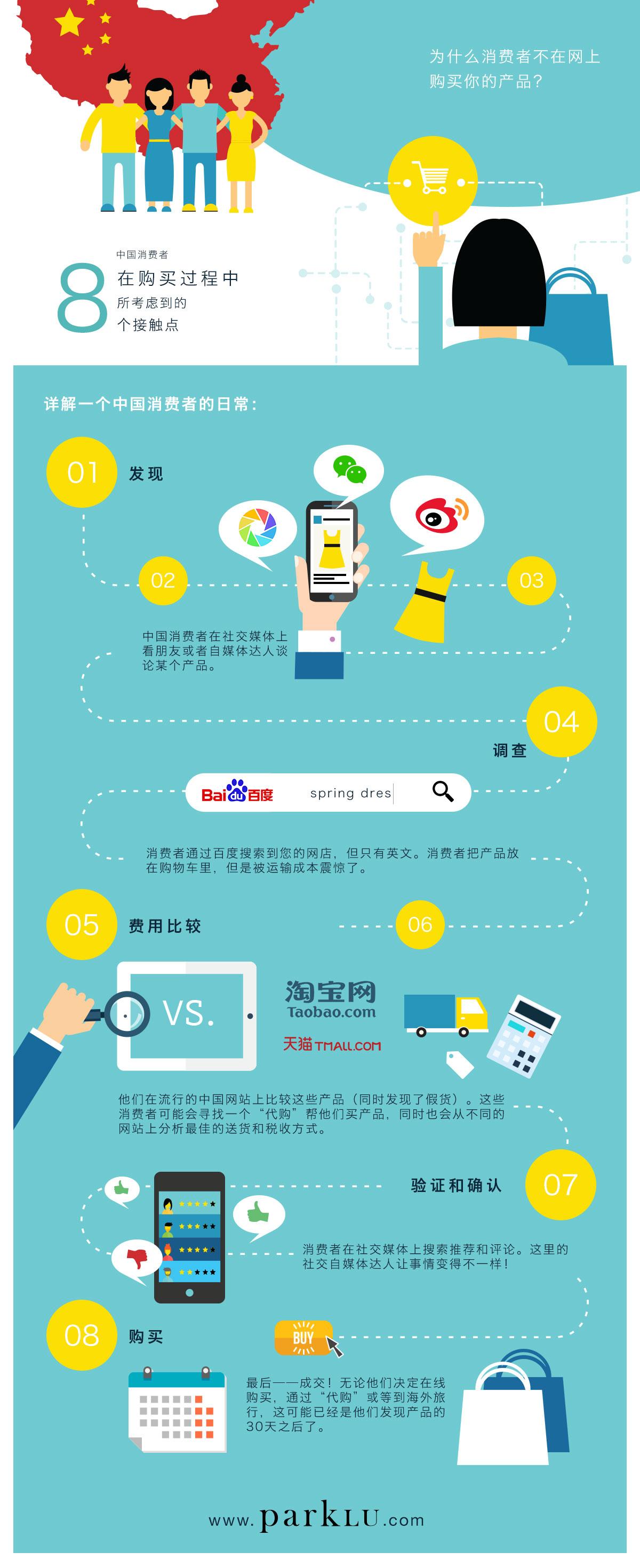 中国消费者的购物